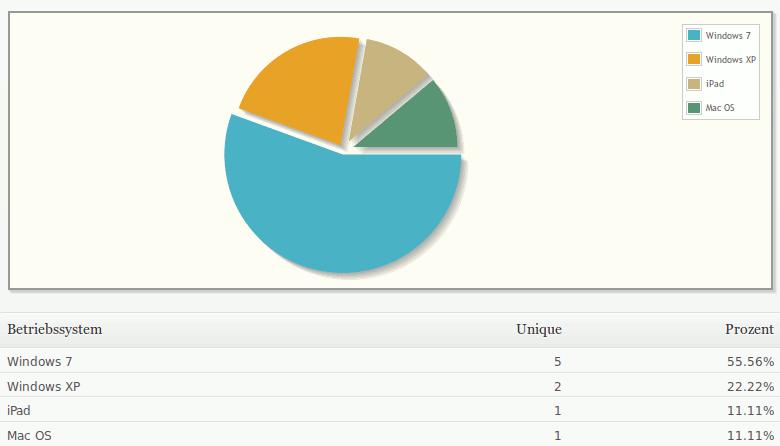 Eine interessante Entdeckung bezüglich Browser und Betriebssystem – Webstatistik