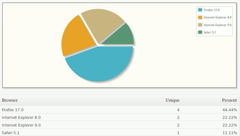 Die verwendeten Browser meiner Webseitenbesucher