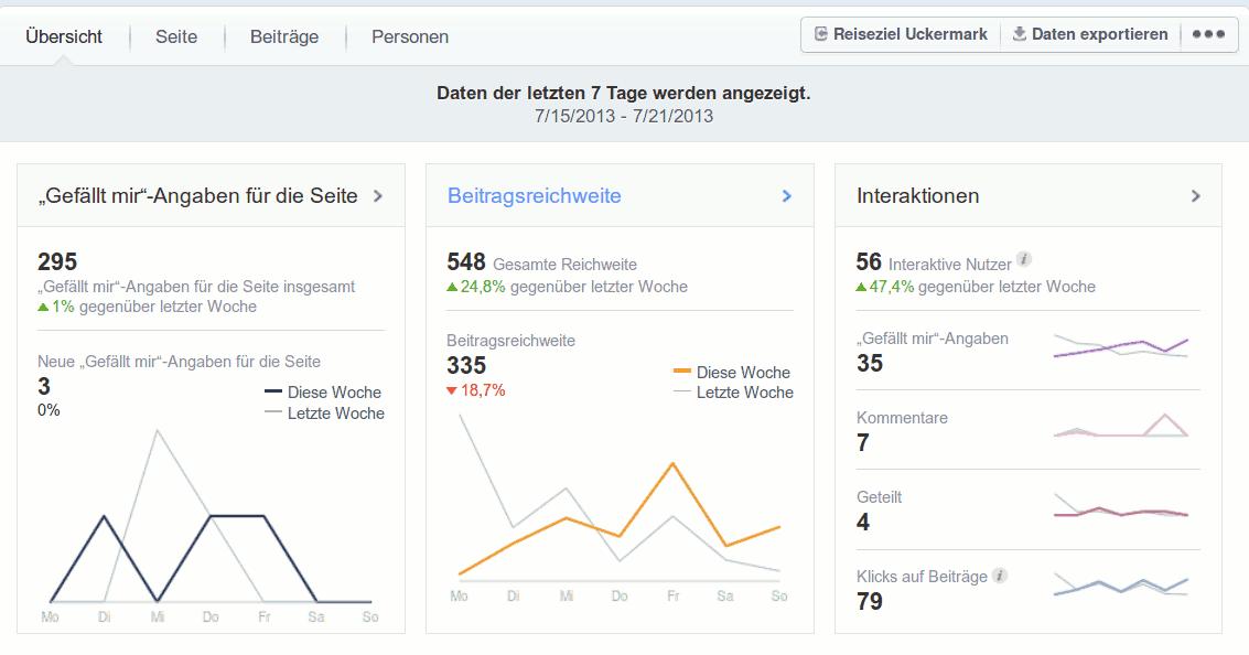Facebook Statistiken runderneuert