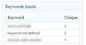 """Keyword not defined"" – Google Suche schluckt Schlüsselwörter"