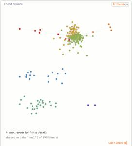 Facebook Analyse Report von WolframAlpha